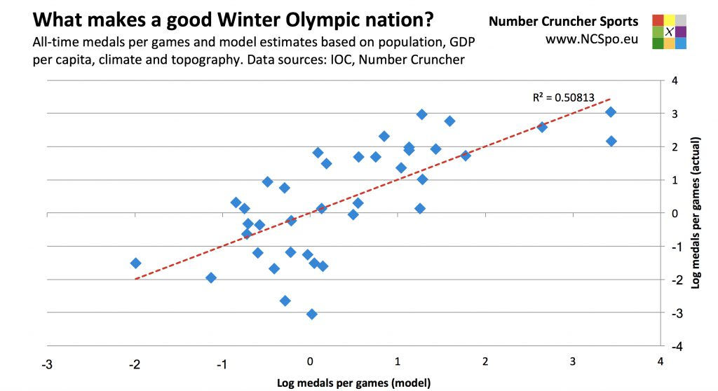 What makes a good Winter Olympic nation? All-time medals per games and model estimates based on population, GDP per capita, climate and topography